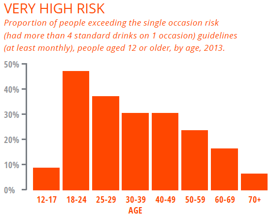 Alcohol risk
