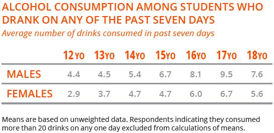 Alcohol consumption data