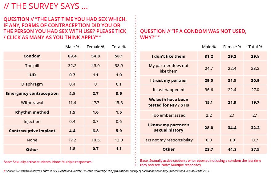 Survey Table Contraception