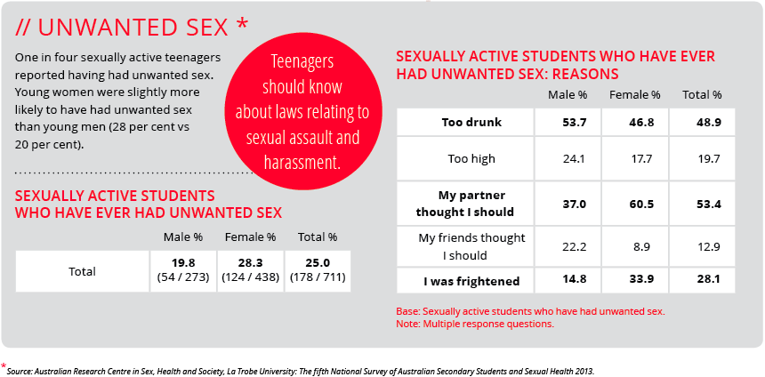Unwanted Sex